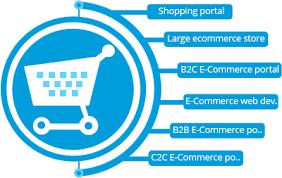 ecommerce website development in chennai