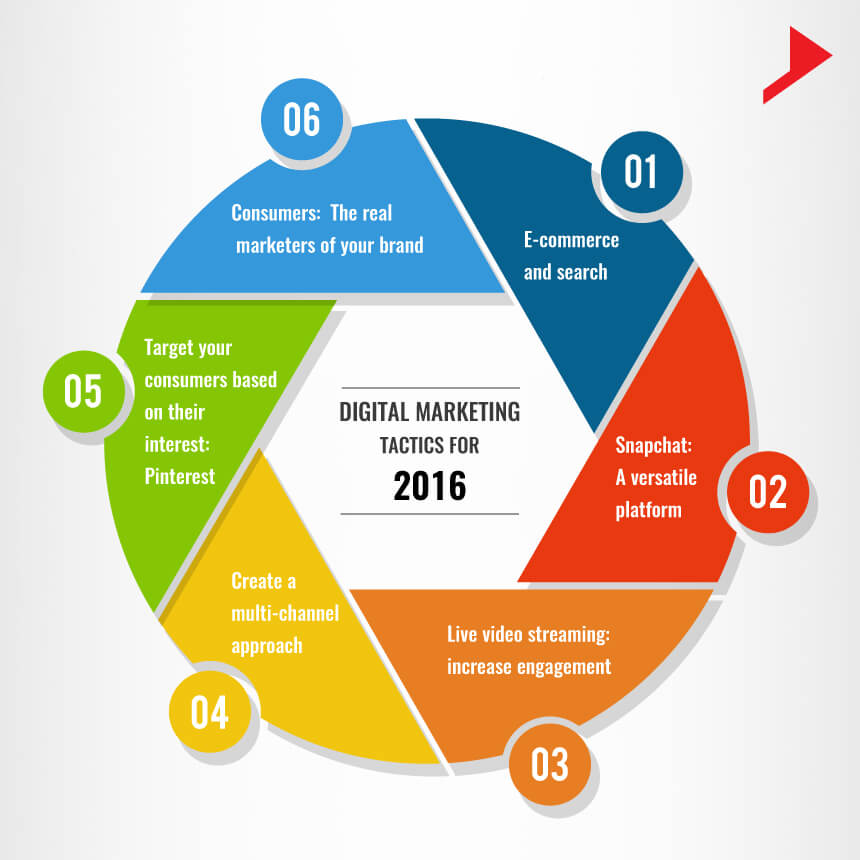 digital-marketing-tactics