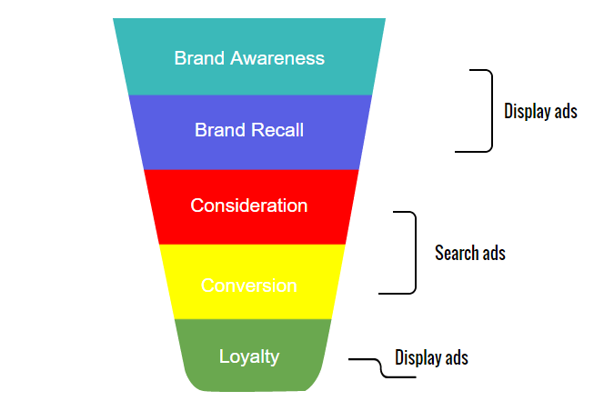 display-advertising-strategy
