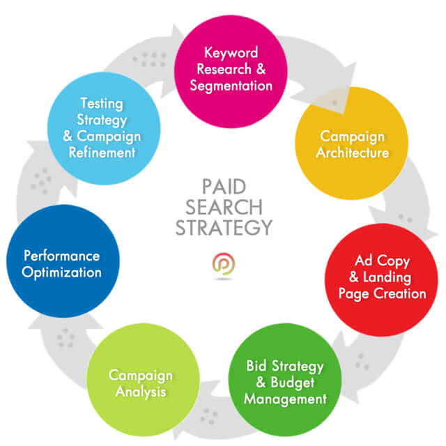 paid-search-strategy